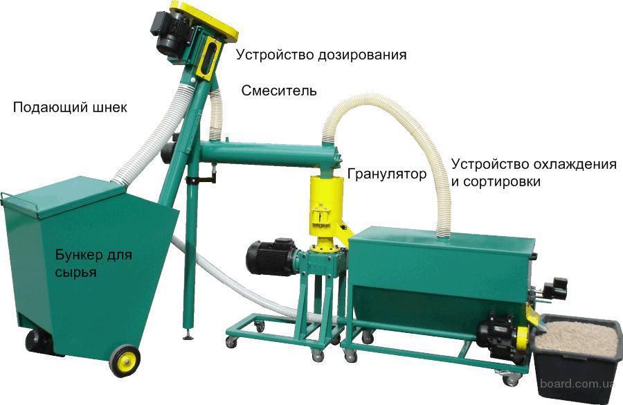 ...Линия производства гранул пеллет Гранулирующая линия Комплекс...