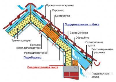 Для долгой и качественной службы утеплителя необходим правильный монтаж - с применением защитных пленок, т.к...