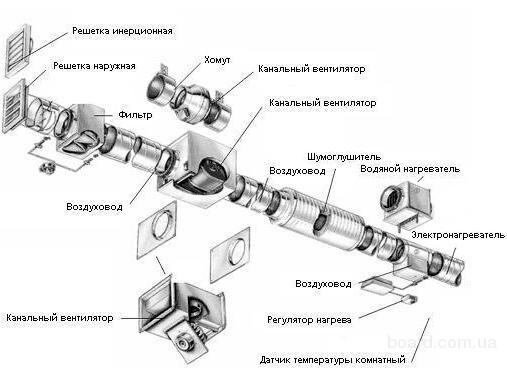 Общая схема устройства системы вентиляции.