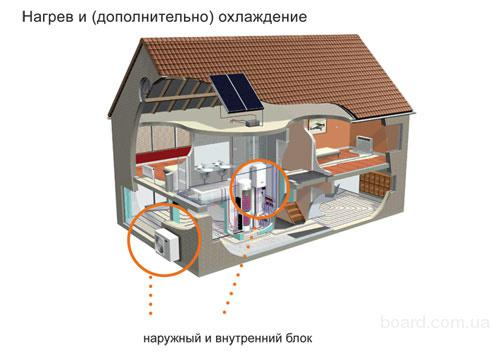 тепловой насос воздух вода  севастополь симферополь ялта