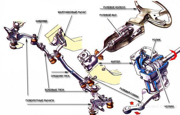 Рулевой механизм червячного типа состоит из: - рулевого колеса с валом, - картера червячной пары, - пары...