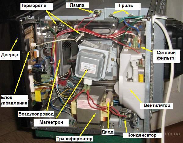 Ремонт микроволновки своими руками панасоник