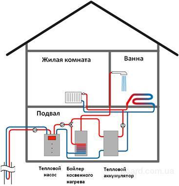 Компания...  Тепловые насосы используются обычно для отопления помещений и обеспечения бытовой горячей водой.