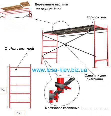 Составляющие компоненты строительных лесов: лестницы, стойки, ригеля, диагонали, горизонтали, деревянные щиты.