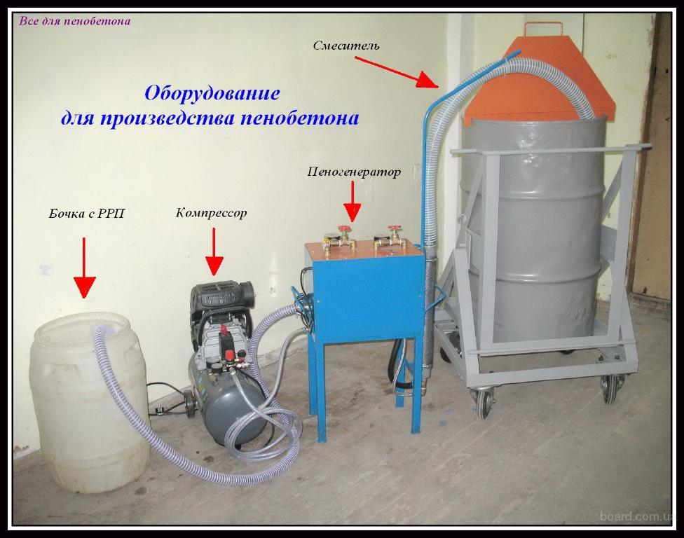 Оборудование своими руками для изготовления пеноблоков