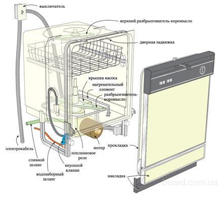 Основной задачей установки посудомоечной машины является.