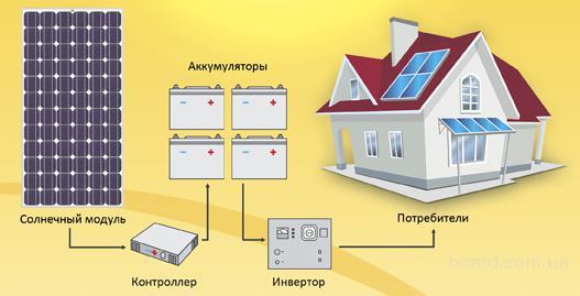 Подробнее...  Подключаются эти два вида батарей по одному принципу.  Схема подключения солнечных батарей выглядит...